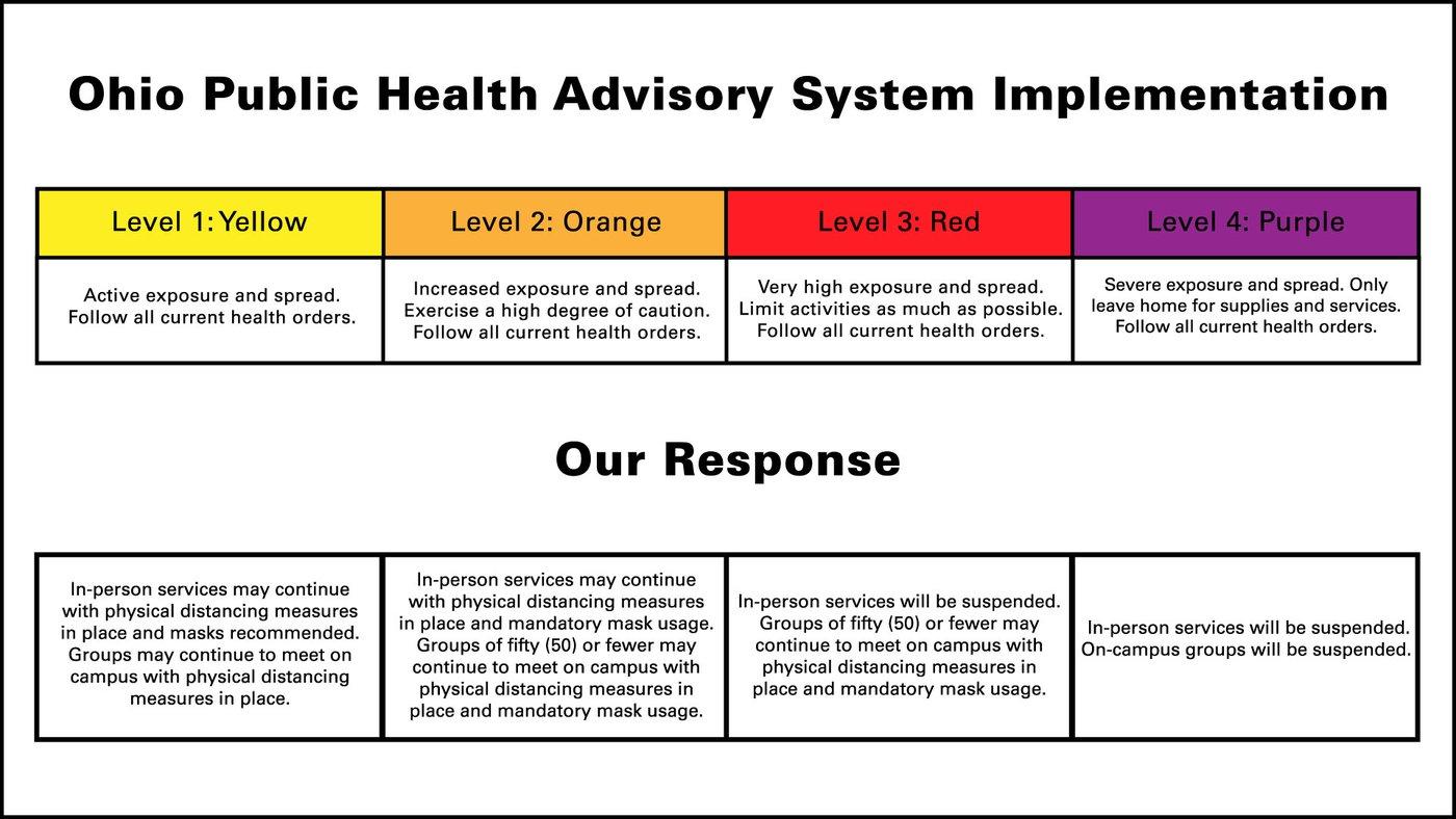covid response chart