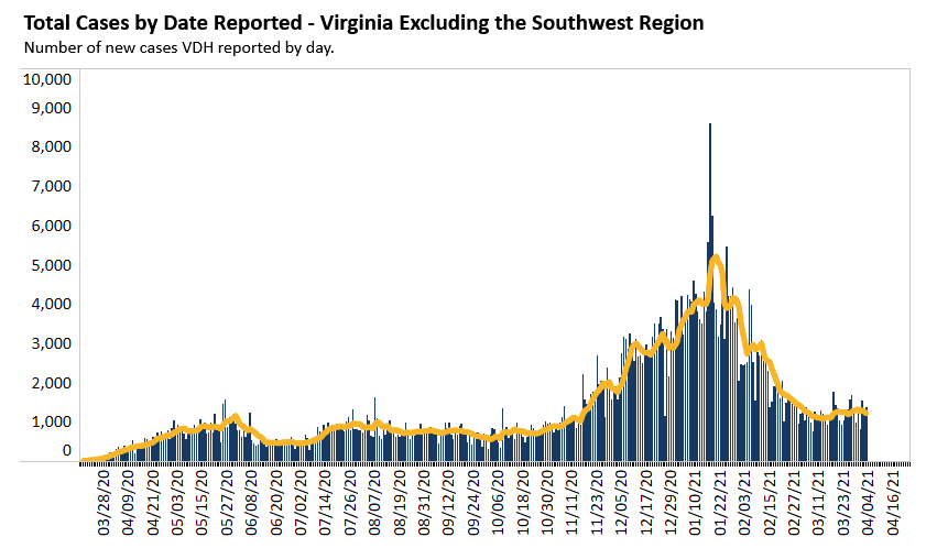Cases In Virginia Excluding The Southwest