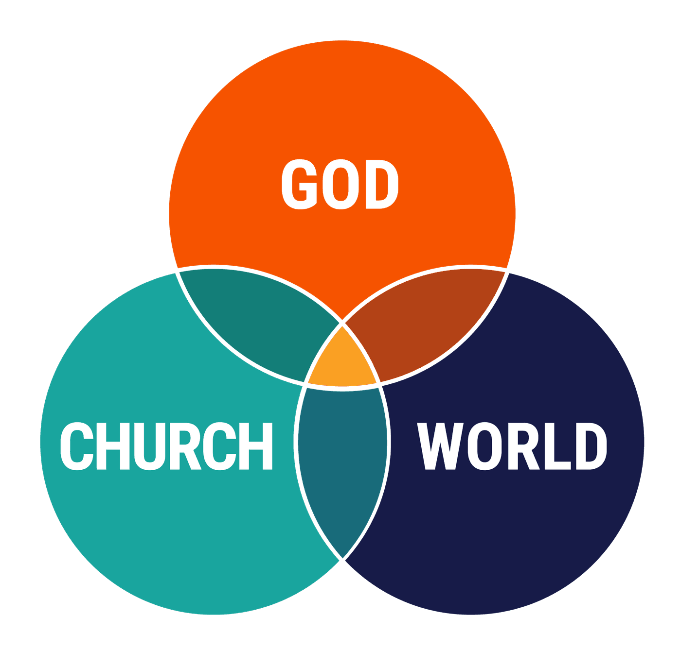 3 relationships to become like Jesus