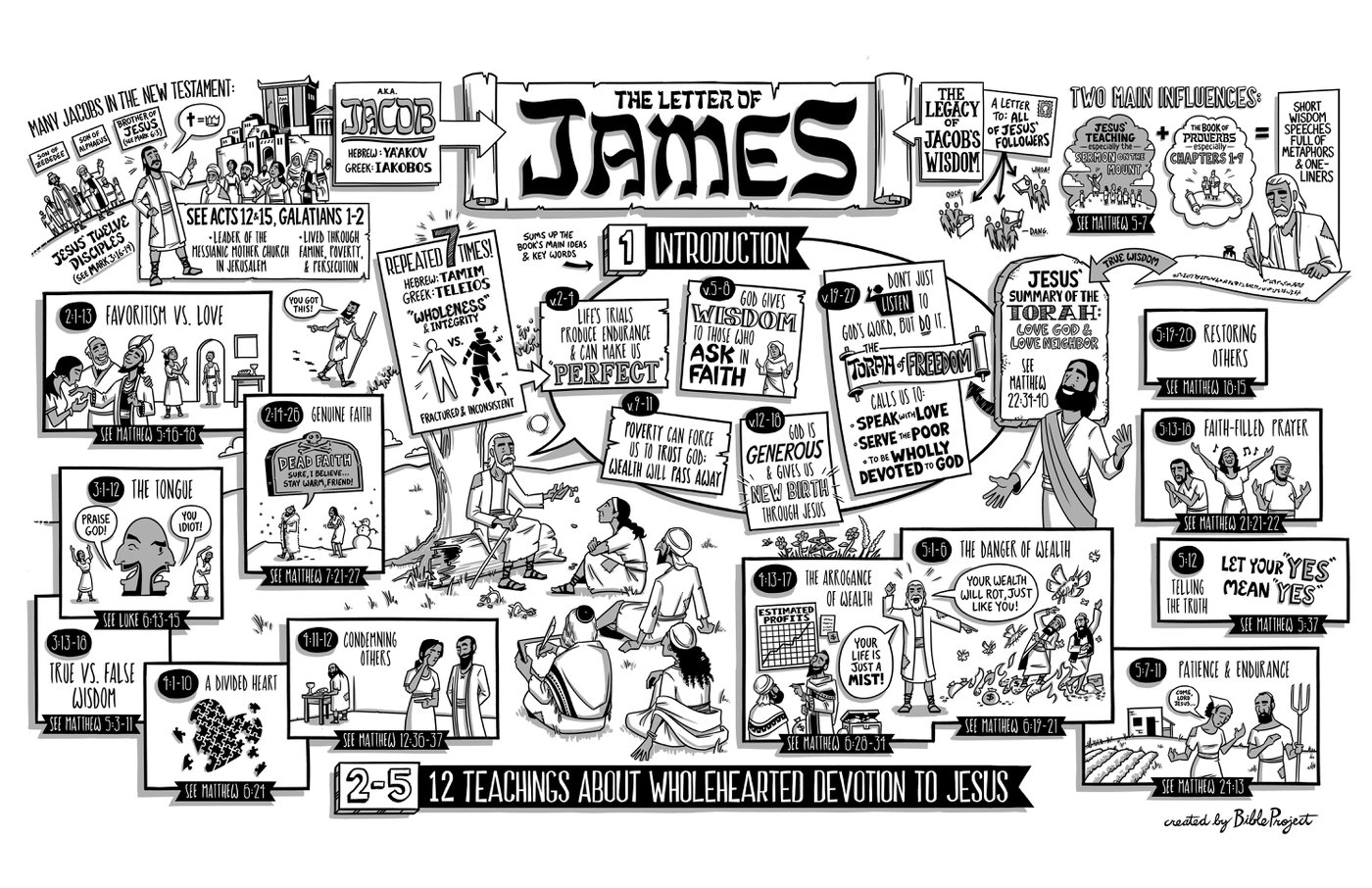 An overview of James